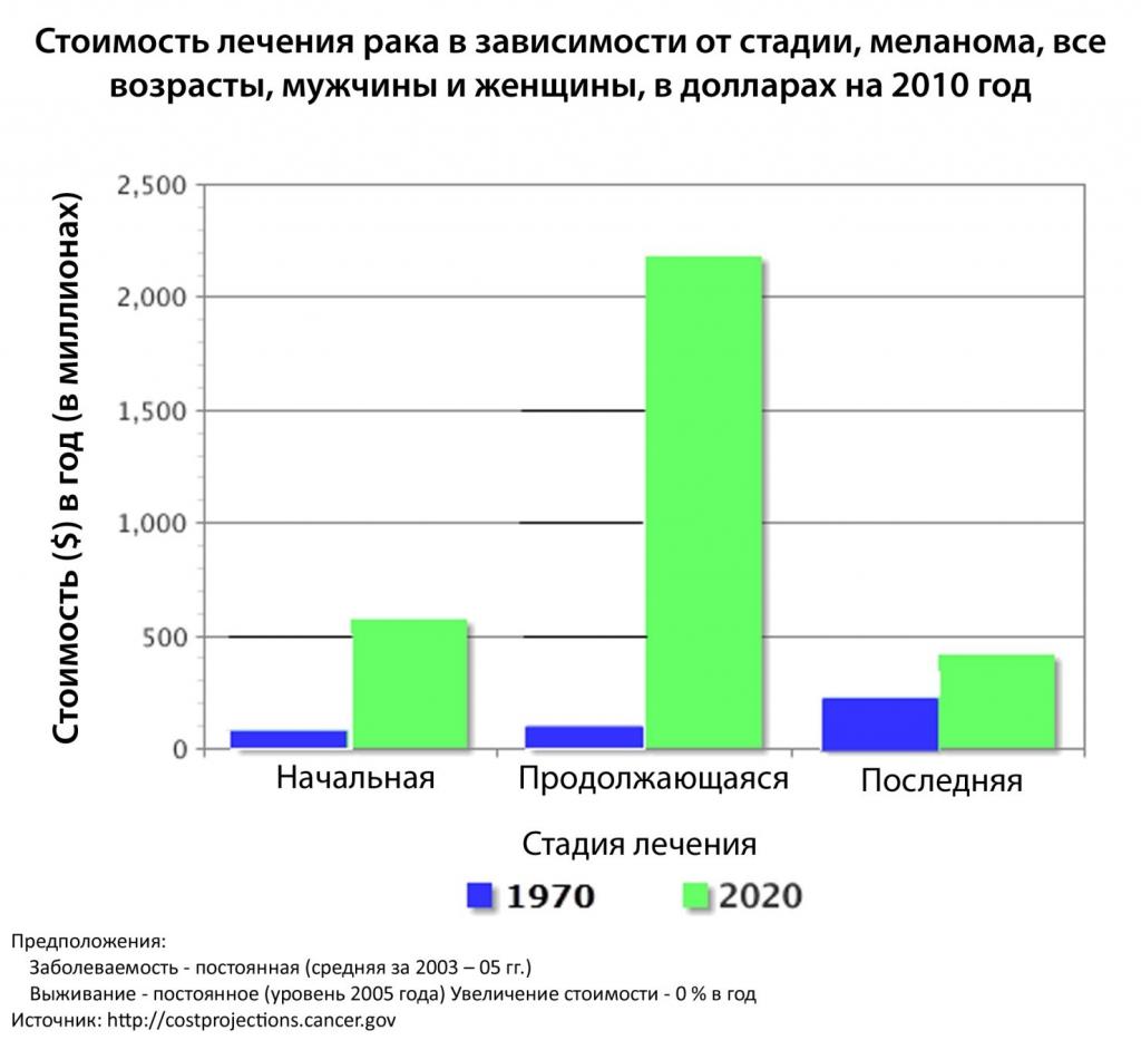 стоимост-лечения-меланома-1970-США