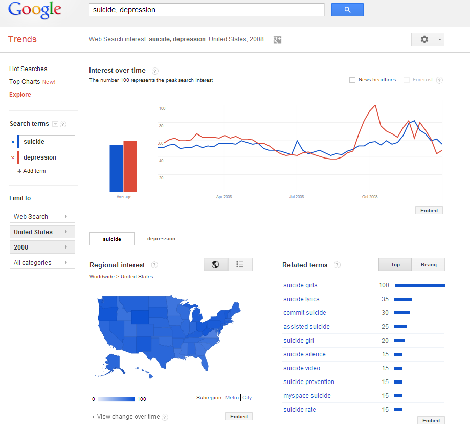 суициду тенденции для США
